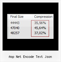 Yui Compressor Cuts Code asp net encode text json