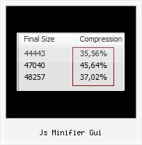 Table Ajax Closure Library js minifier gui