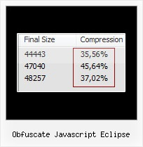 Closure Compiler obfuscate javascript eclipse