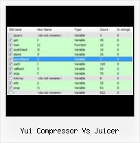 Php Compress Javascript yui compressor vs juicer